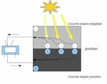 Effet photovoltaïque