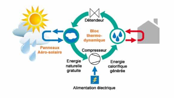 L'obtention de l'energie solaire thermodynamique