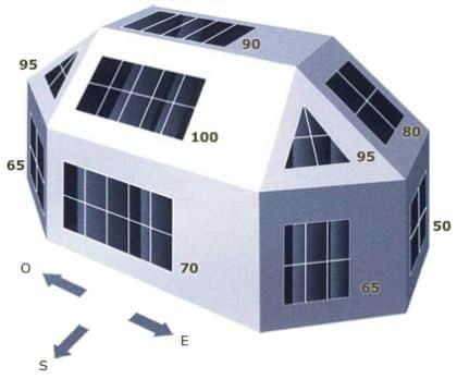 Pourcentage de rayonnement reçu selon l'orientation des panneaux